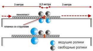 станок резки экструзинного пенопласта