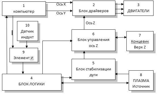 Структурная схема ниже